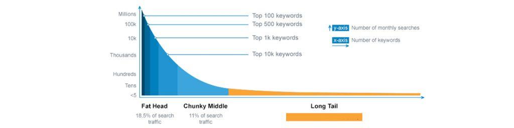 Target Long-Tail Keywords