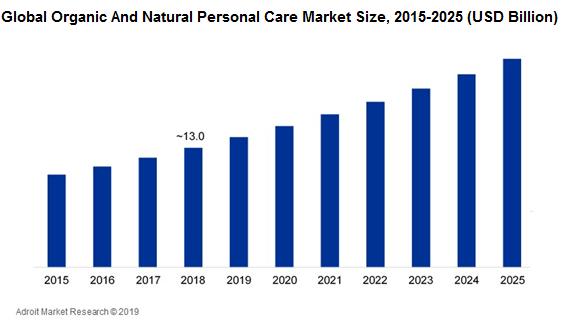 skincare market cap